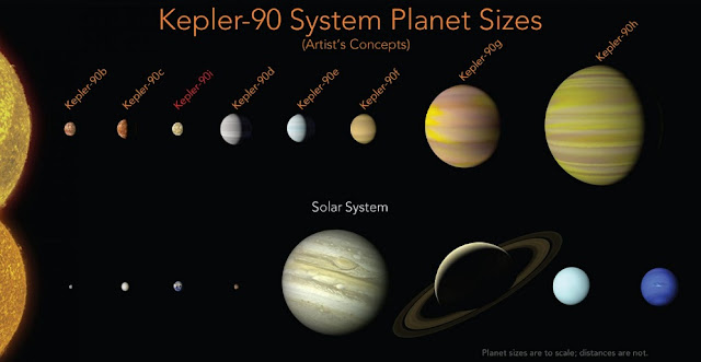 With the discovery of an eighth planet, the Kepler-90 system is the first to tie with our solar system in number of planets. NASA/Ames Research Center/Wendy Stenzel