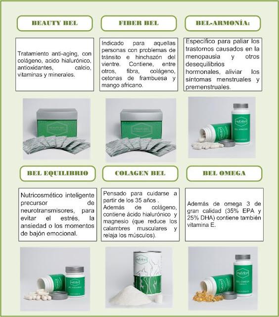 Esquema de productos Nutribel