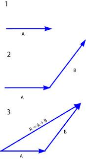 cara menentukan resultan vektor dengan metode segitiga