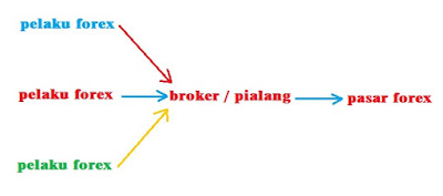 juga biasa disebut dengan sebutan pialang yang secara awan sanggup disebutkan sebagai tugas Apa Itu Broker Forex?