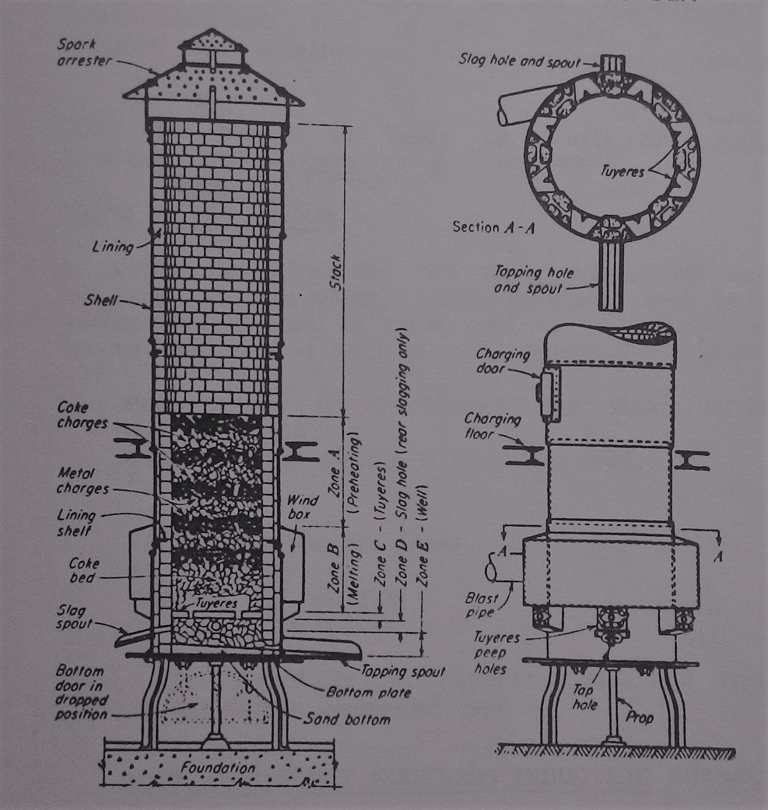 Basics Of Casting Process Engineers Portal Cupola Schematic Fig13