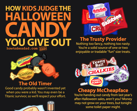 guide to how kids judge your halloween candy howtobeadadcom link everyone has their varying candy preferences but sizing up whats been plopped into