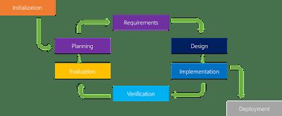 Iterative Model (Pengulangan)
