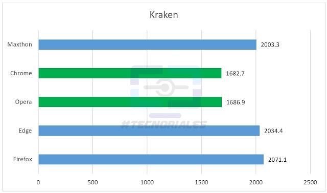 Grafico de barras con los resultados de Mozilla Kraken V1.1 de la comparativa de navegadores web para Windows 2017. Opera y Chrome ganan aquí.
