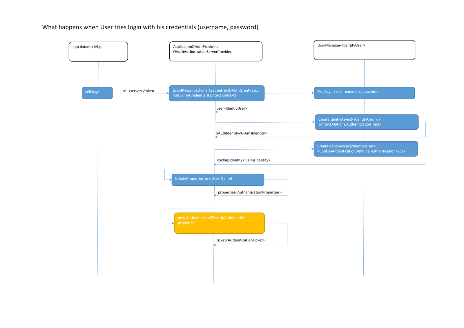 medium resolution of the sequence diagram shows the login process then