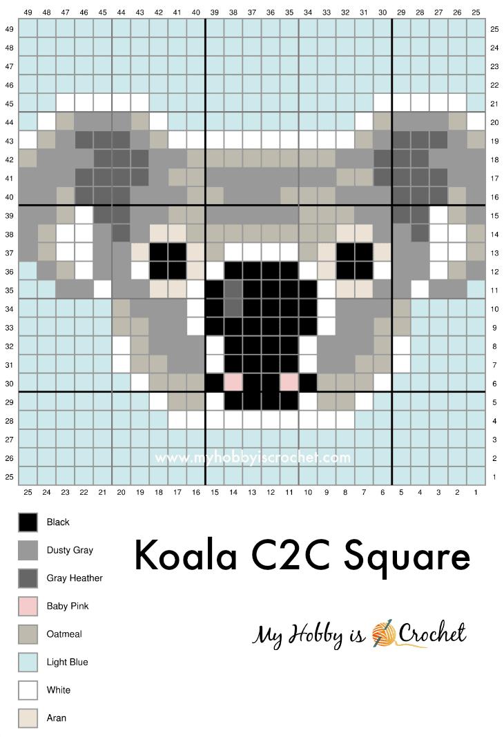 Koala C2C Graph