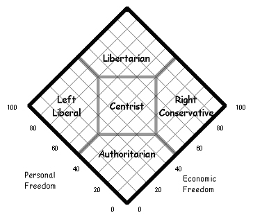 The Aquarian Agrarian: The Evolution of the Political Spectrum