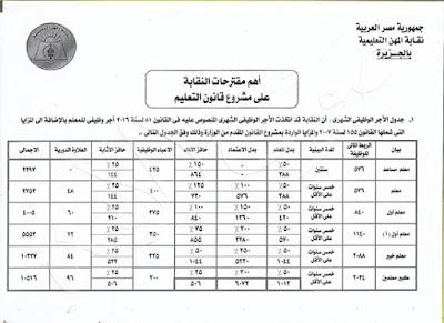 جدول الأجور المعد من نقابة المعلمين الذي تم اقتراحه داخل قانون التعليم قبل الجامعي الجديد