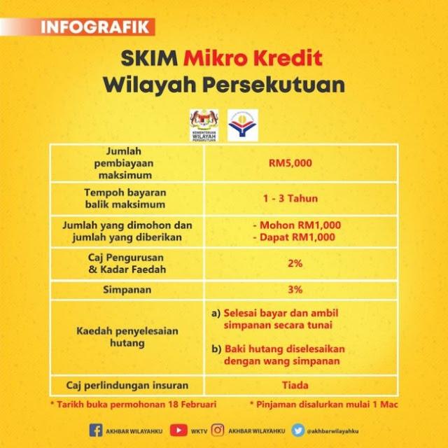 Skim Mikro Kredit Wilayah Persekutuan (SMKWP)