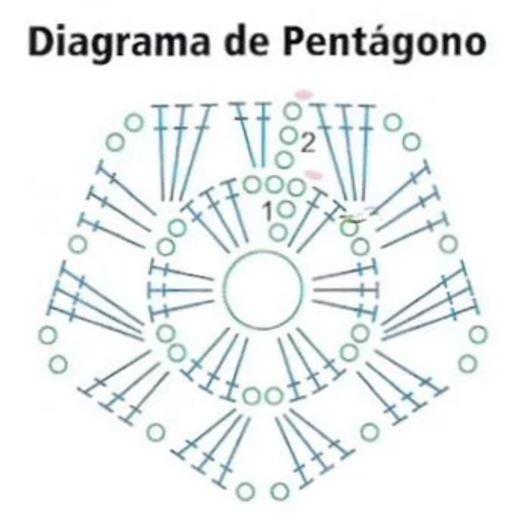diagrama crochet de pentágono