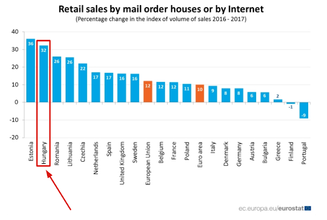 Hungary retail sales data 2016-2017