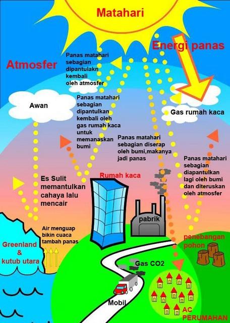 Gas Gas Penyebab Pemanasan Global : penyebab, pemanasan, global, Penyebab, Pemanasan, Global, Dampaknya, Ekosistem, HIMALA, BANTEN