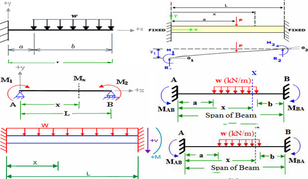 Bending moment diagram calculator free download circuit connection learn the ways to use fixed beam bending moment calculator rh engineering society com bending moment diagram calculator software trapezoidal loading shear ccuart Gallery