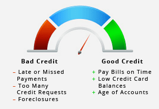 How To Get a Good Credit Score?