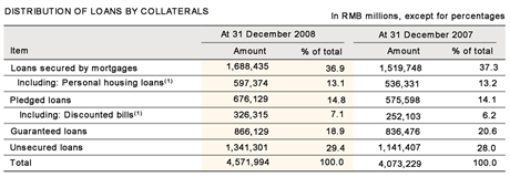Chart 1: Distribution of loans by collaterals. Source: ICBC Annual Report, 2008