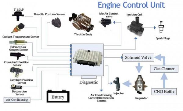 Engine Control Console : Fungsi ecu pada motor injeksi simbah moto tech