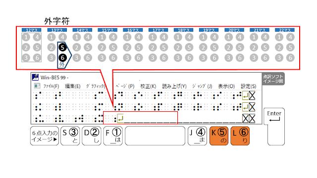 3行目13マス目に外字符が示された点訳ソフトのイメージ図と5、6の点がオレンジで示された6点入力のイメージ図