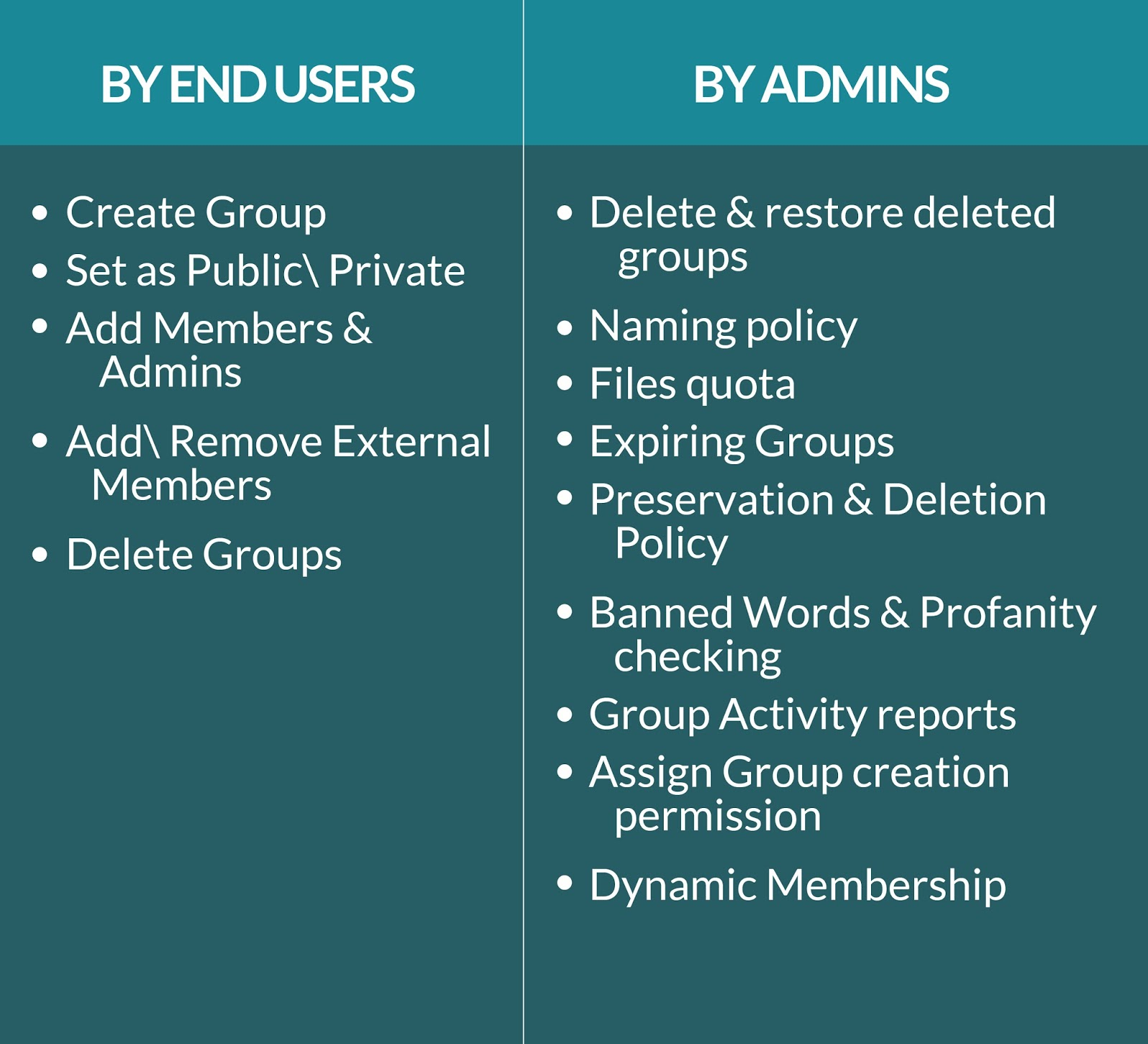 Group Management – What can an end user do VS Admin