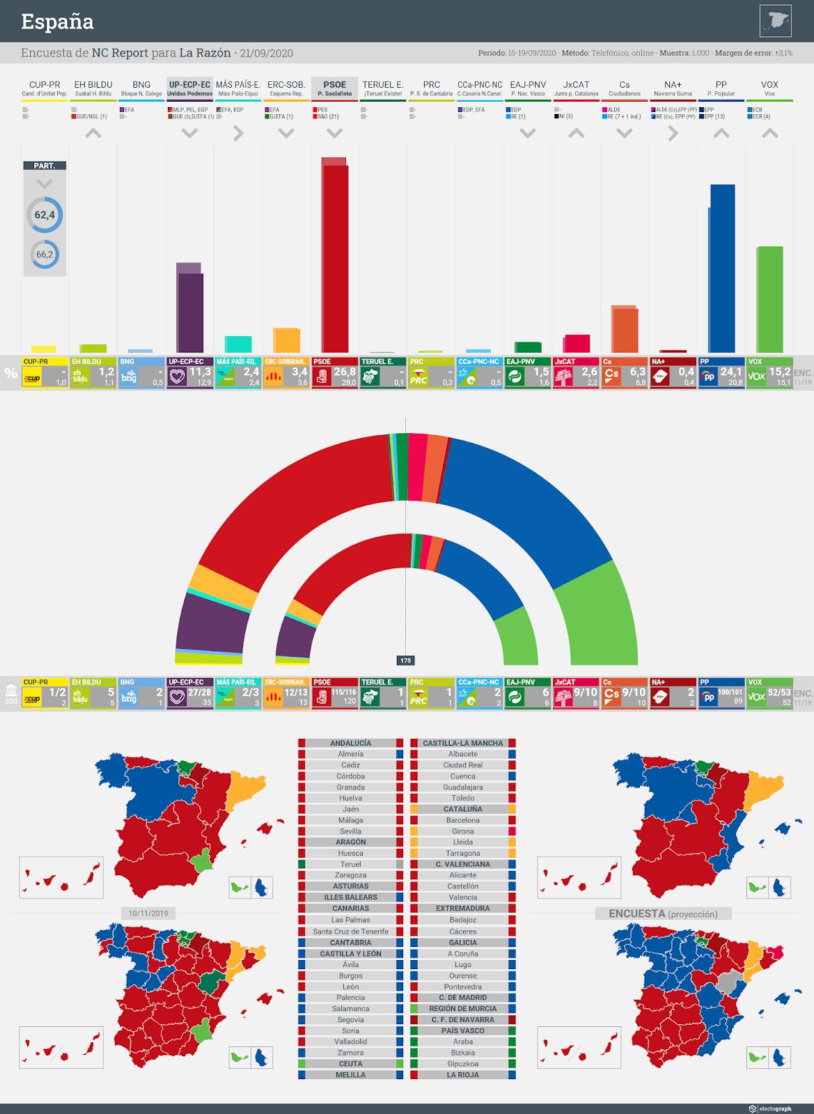 Gráfico de la encuesta para elecciones generales en España realizada por NC Report para La Razón, 21 de septiembre de 2020