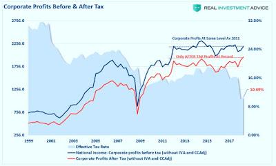 le graphique ci-dessous montre les bénéfices bruts des entreprises