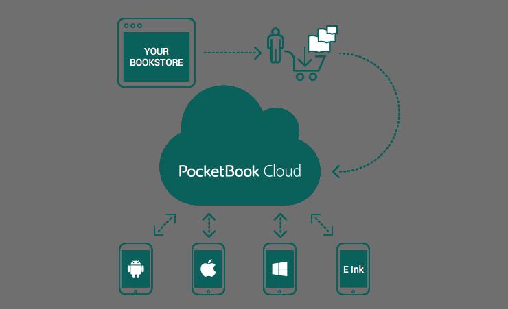 PocketBook Cloud - infografika przedstawiająca schemat PocketBook Digital