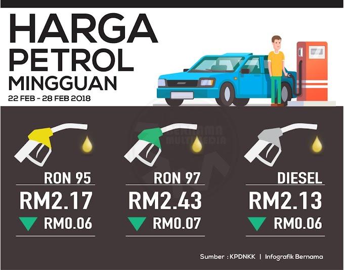 Harga Runcit Produk Petroleum 22 Februari Sehingga 28 Februari