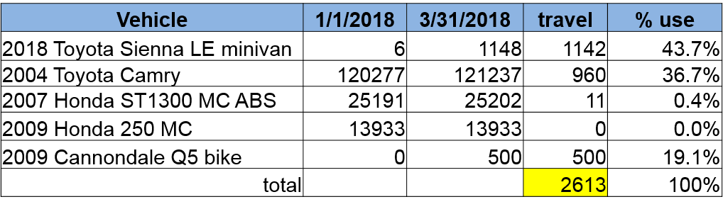 happy easter 1st qtr 2018 mileage report myownplace