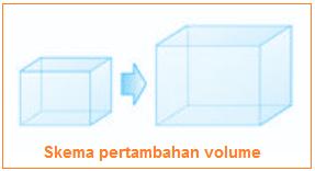 Rumus dan Contoh Soal Pemuaian Volume (Keofisien Muai Volume) - Skema pertambahan volume