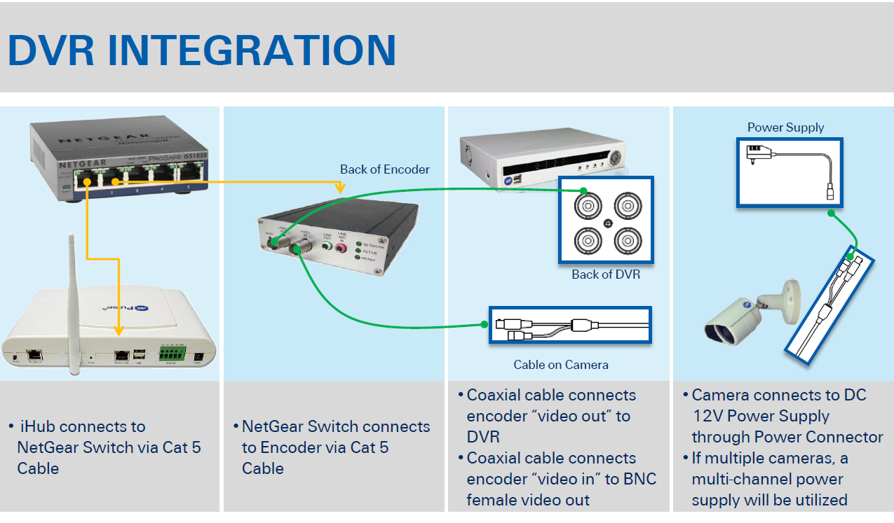 See the illustration below for more information on installing Encoders.