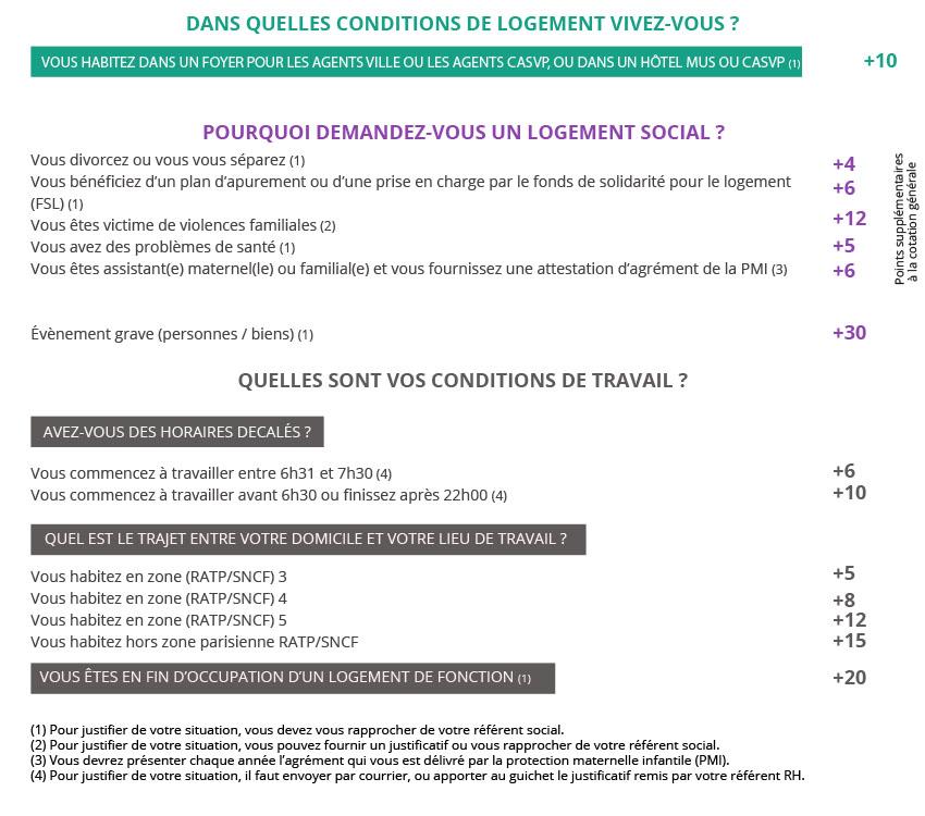 Centre D Action Sociale De La Ville De Paris Logement