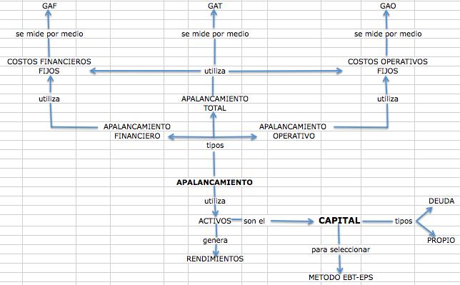 Gestión Financiera Ean Diana Turbay Mapa Conceptual