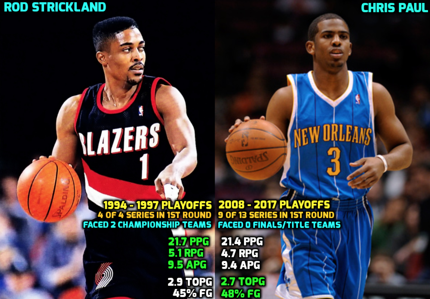 SECTION 3 - Why Chris Paul's Playoff Statistics Are Not as ...