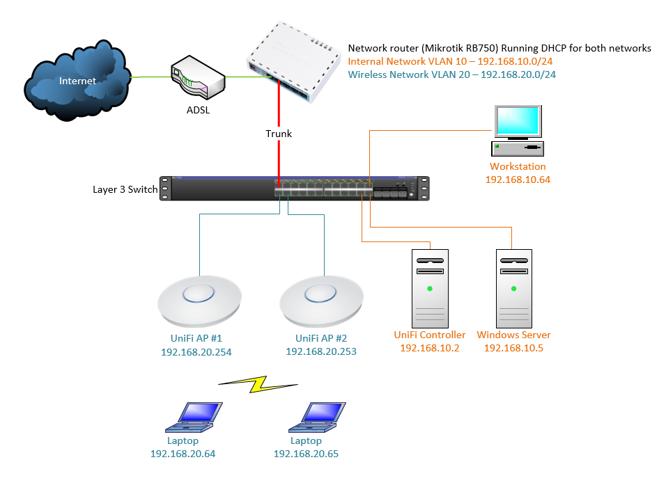 Go wireless nz blog unifi having uap 39 s on a different for Indoor wifi network design