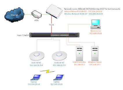 how to add subnets in sites and services