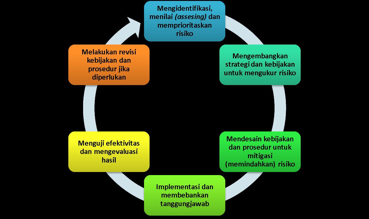 Akuntansi dan Sekitarnya: MEMBANGUN RERANGKA MANAJEMEN RISIKO ...