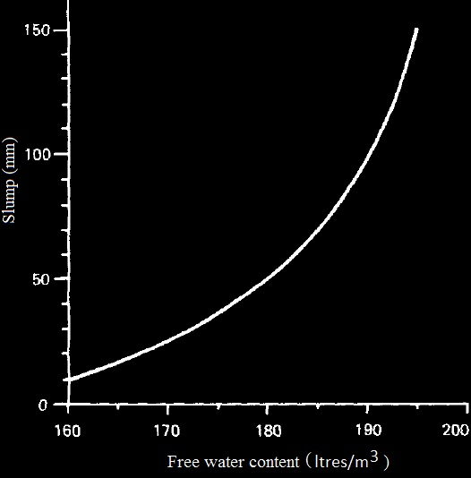 Typical Variation of slump with water content of concrete