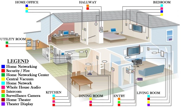 Amazing Network Wiring For The House Basic Electronics Wiring Diagram Wiring Digital Resources Bemuashebarightsorg