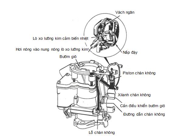 Cơ cấu tự động điều khiển đóng mở bướm gió
