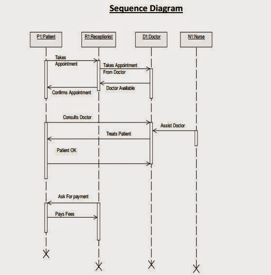 Use Case diagram, Activity Diagram, State Chart diagram ...