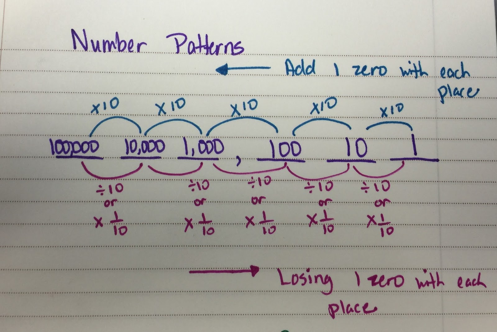 The 4th Grade May-niacs: Relationship of Numbers in our Place Value ...