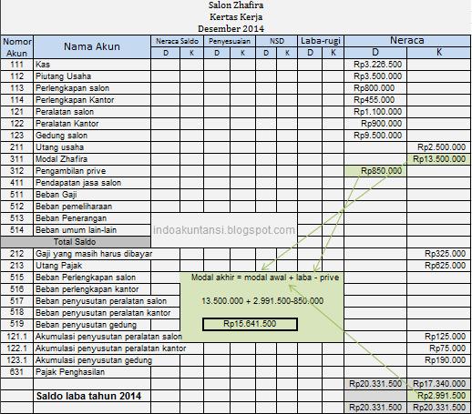Fungsi kertas kerja untuk membuat neraca atau balance sheet
