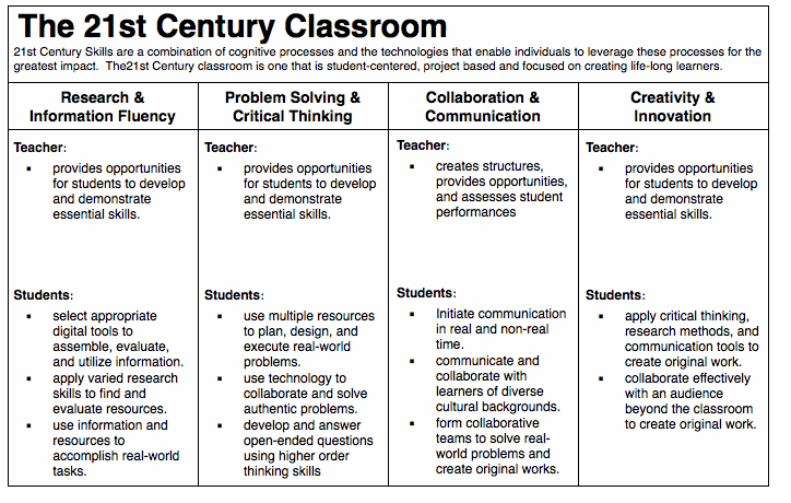 Dr Z Reflects The Anatomy Of A 21st Century Classroom