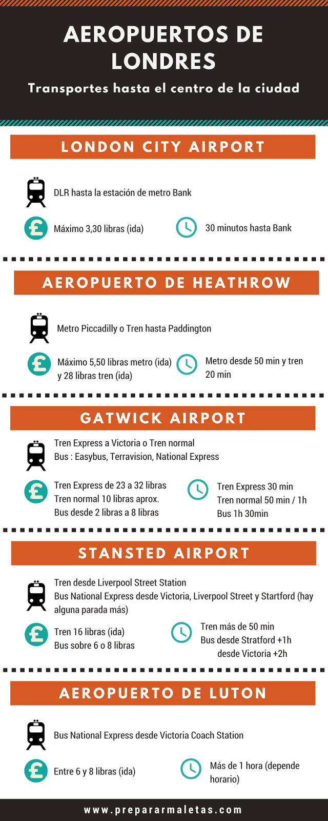 Aeropuertos de Londres, transporte al centro de la ciudad