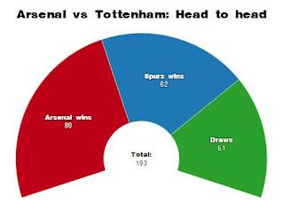 Head to Head Arsenal vs Tottenham Hotspur