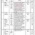 ICPS Junagadh Recruitment for Various Post 2018