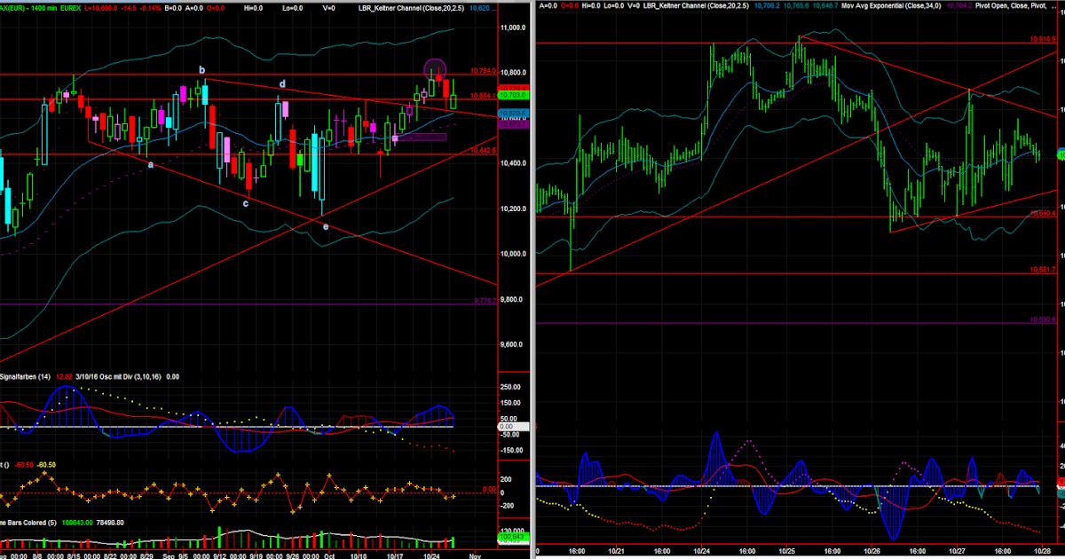 Market internals forex