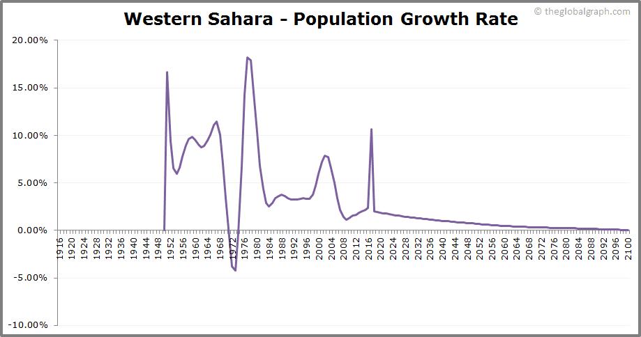 Western Sahara  Population Growth Rate