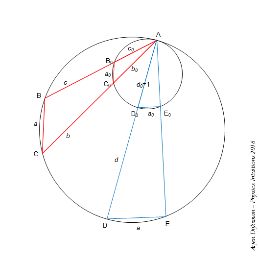 Physics intuitions: Law of sines, chords and similar triangles