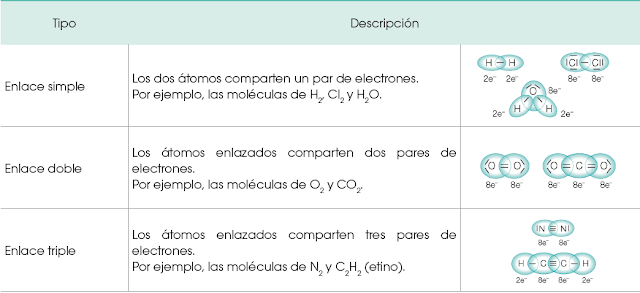 enlace-covalente