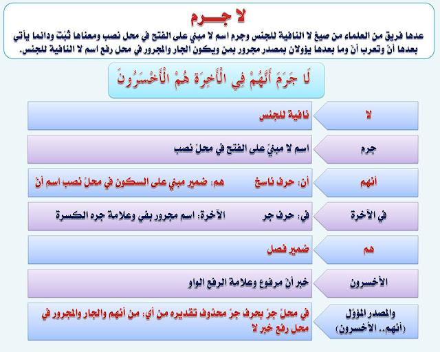 """انفراد.... كل قواعد اللغة العربية لطلاب """"ابتدائي - اعدادي - ثانوي"""" في صورة لوحات مبسطة مع الشرح والتدريبات 70"""